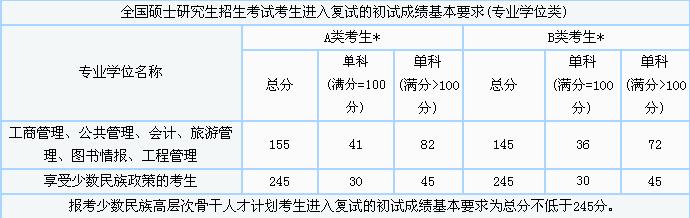 2014年中国在职研究生考试分数线_华东师范大学在职生